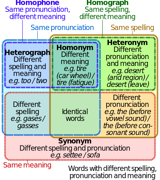 homonym-homophone-homograph-synonym-heterograph
