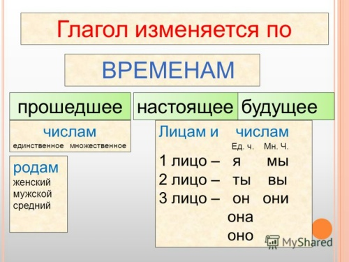 russian verb changes